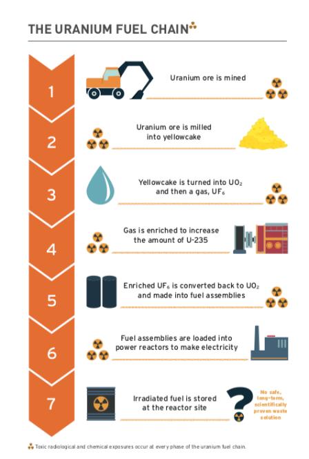 Uranium fuel chain