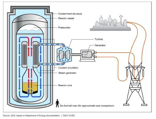 GAO_Illustration_of_a_light_water_small_modular_nuclear_reactor_(SMR)_(20848048201)