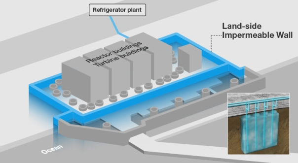 Tepco ice wall